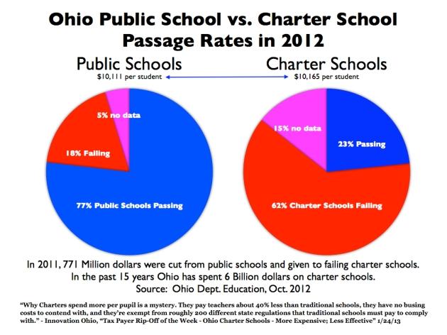 ohio charter schools 2012