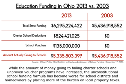 schoolfunding2003v2013